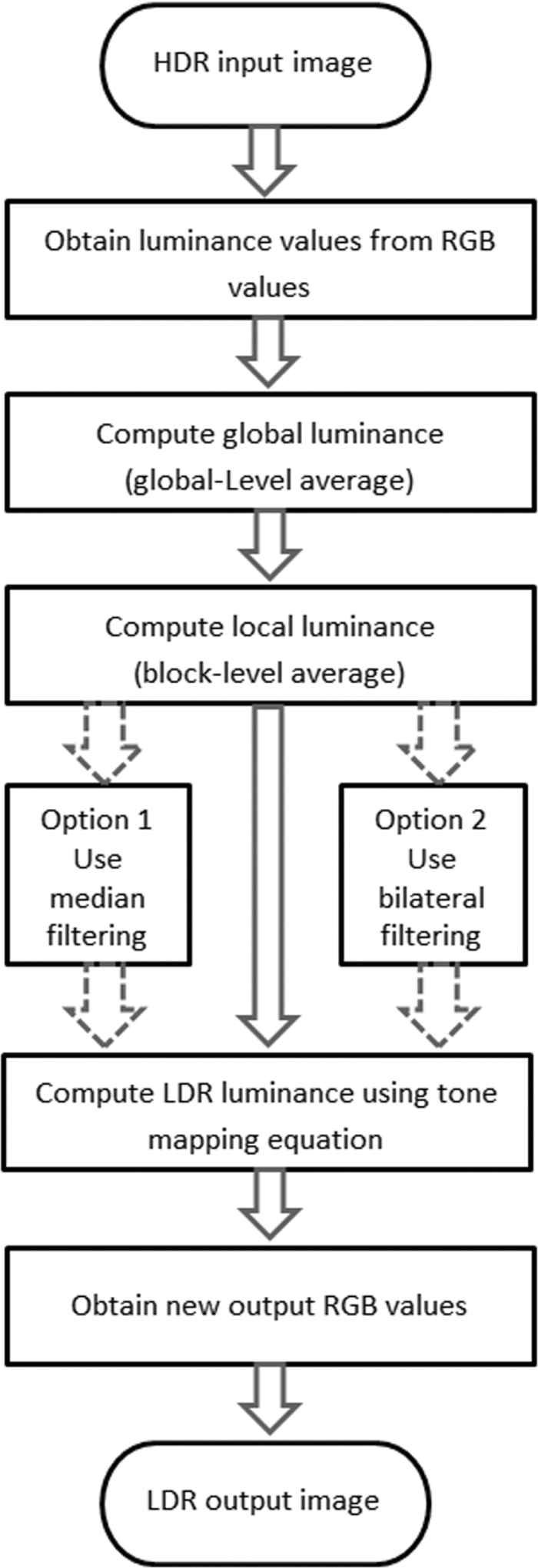 Rendering High Dynamic Range Images By Using Integrated Global And About The Ldr Which Is Prime Sensing Component Of Circuit Fig 1
