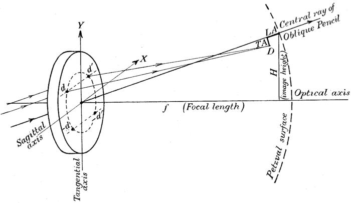 optical system design kingslake rudolf