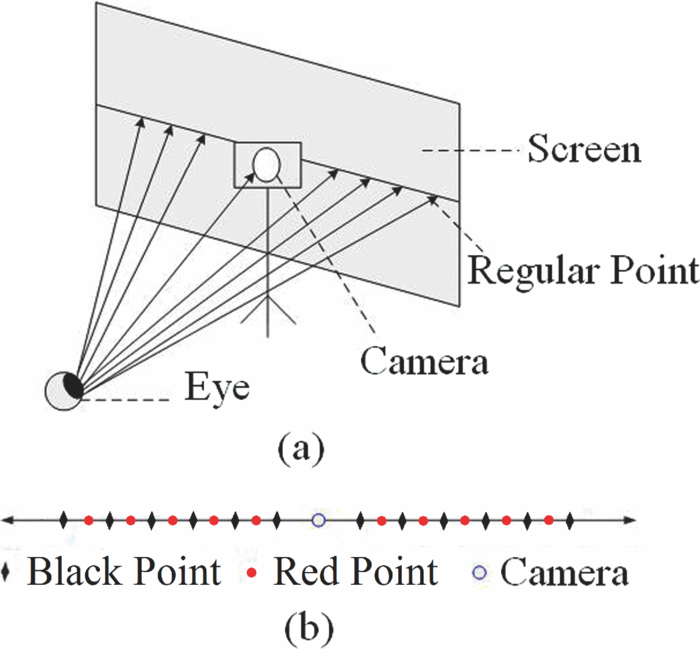 Eye gaze estimation from the elliptical features of one iris