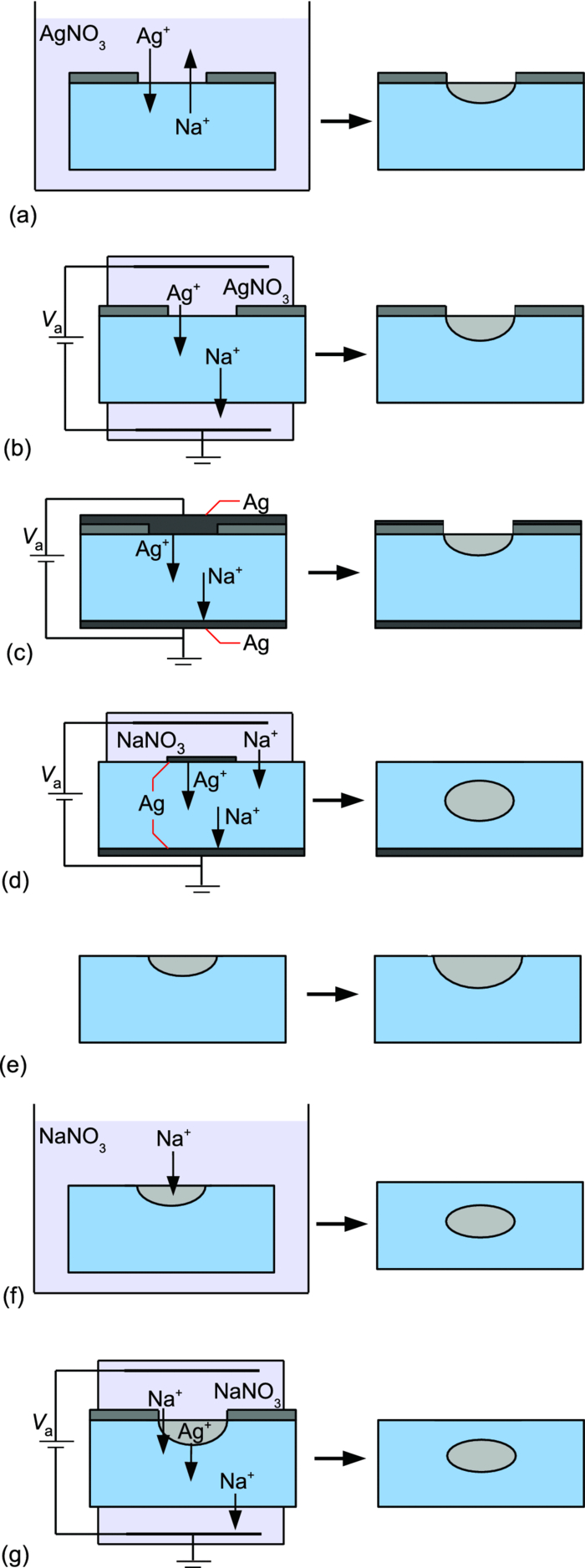 Ion-exchanged glass waveguide technology: a review