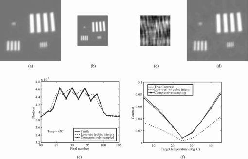 Compressed sensing for practical optical imaging systems: a tutorial