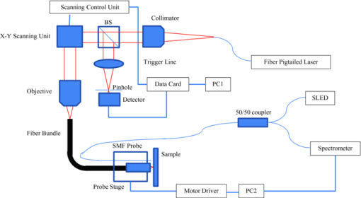 Motion compensated fiber-optic confocal microscope based on