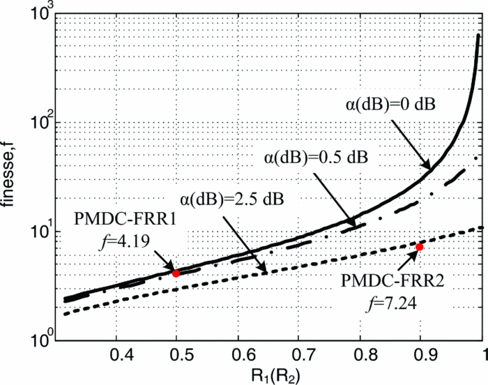 Phase Generated Carrier Demodulation Scheme For Fiber Fabry Prot
