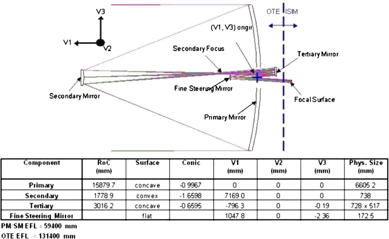james webb space telescope large deployable cryogenic telescope in rh spiedigitallibrary org