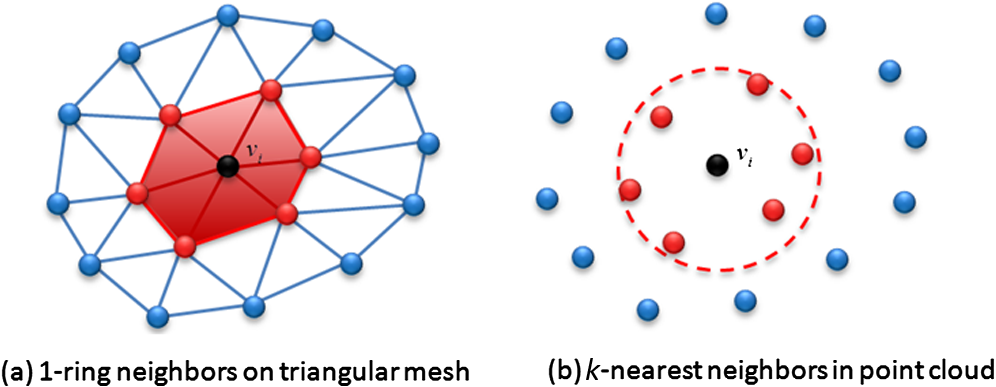 Reeb graph computation through spectral clustering