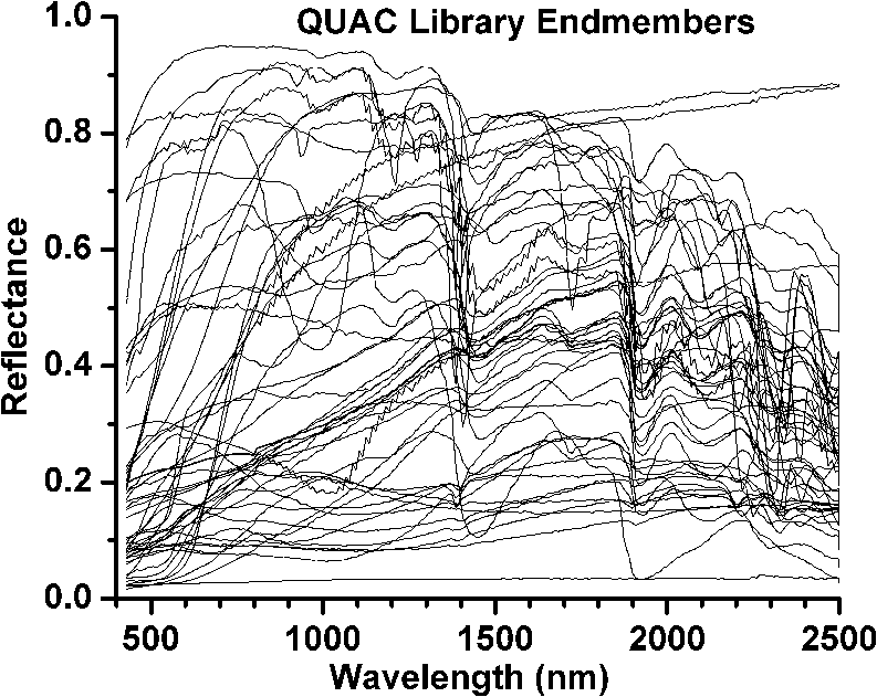 Quick Atmospheric Correction Code Algorithm Description And Recent