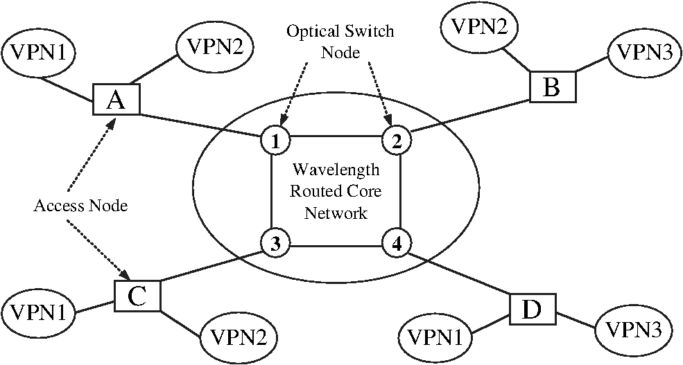 Principle And Verification Of Novel Optical Virtual Private Networks