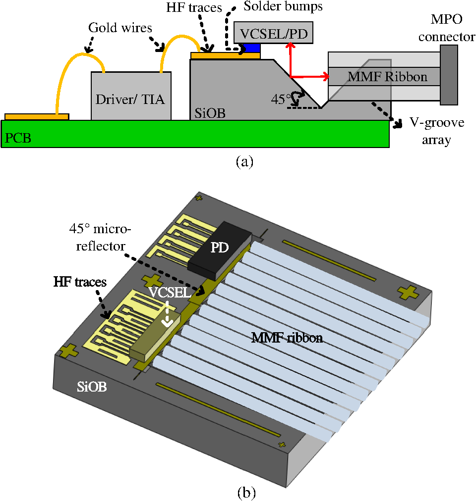 Miniaturized Bidirectional Optical Subassembly Using Silicon Above Circuit Diagram For Diode Matrix Showing Wiring References Schematic Diagrams Of The Siob Based A Interconnect Module And B Bosa