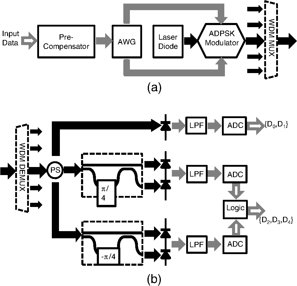 Numerical Study On Wavelength Division Multiplexing Transmission Of Circuit Diagram A Modulator In Transmitter And Receiver Schematic B Black Arrows Optical Signal Grey Electrical Hollow Digital