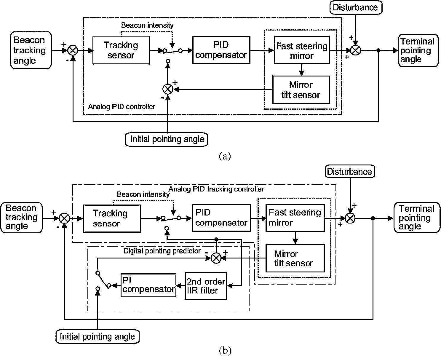 Operational Condition For Direct Single Mode Fiber Coupled Free Drawing Pid Electrical Line And Electronic Block Diagram Of Advanced Tracking System With Pointing Direction Predictor A Original Acquisition Controller Before April 2010
