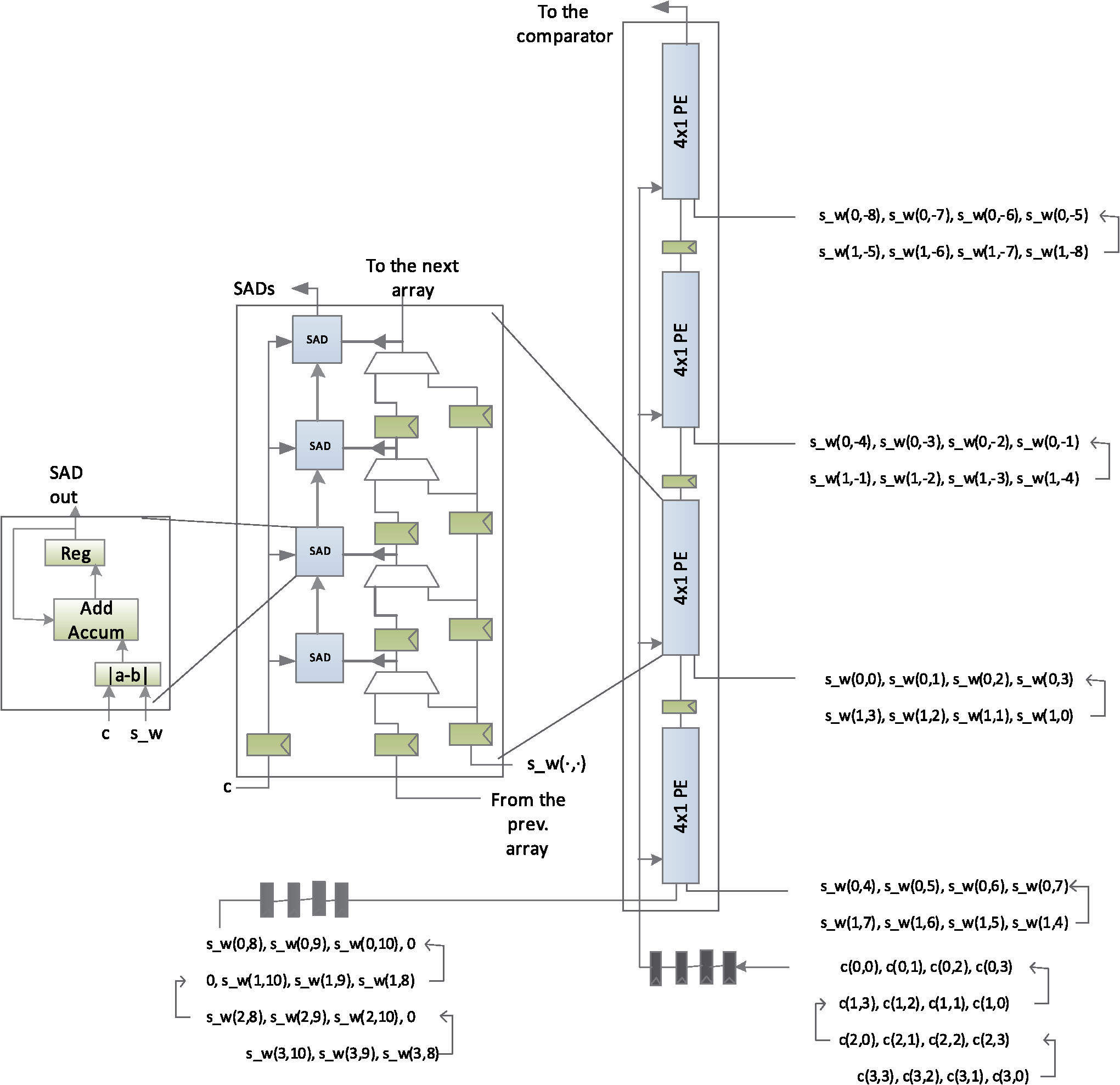 Self Reconfigurable Approach For Computation Intensive Motion Summary Of The Basic Logic Gates And Ieee Iec Standard Symbols Oe 51 4 047008 F003