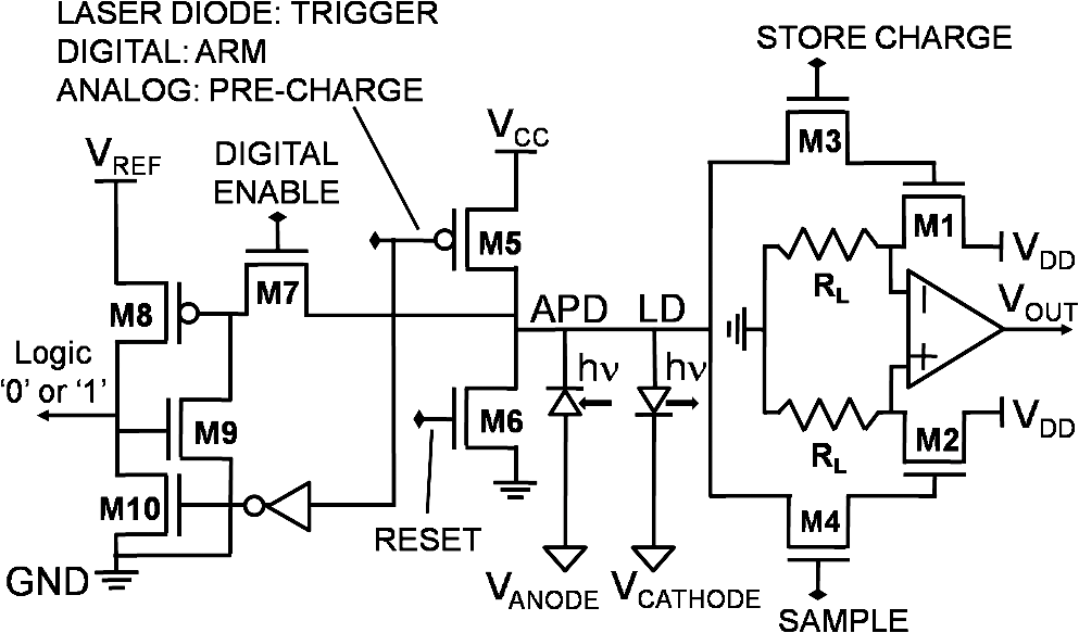 design of a high sensitivity emitter