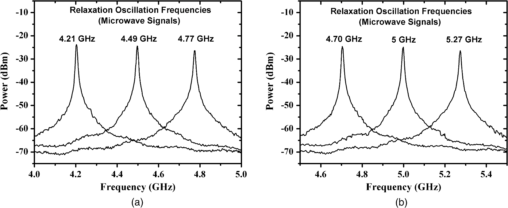 Method To Transmit Analog Information By Using A Long Distance Hybrid Fiber Coax Hfc Definition And Diagram Fig 7