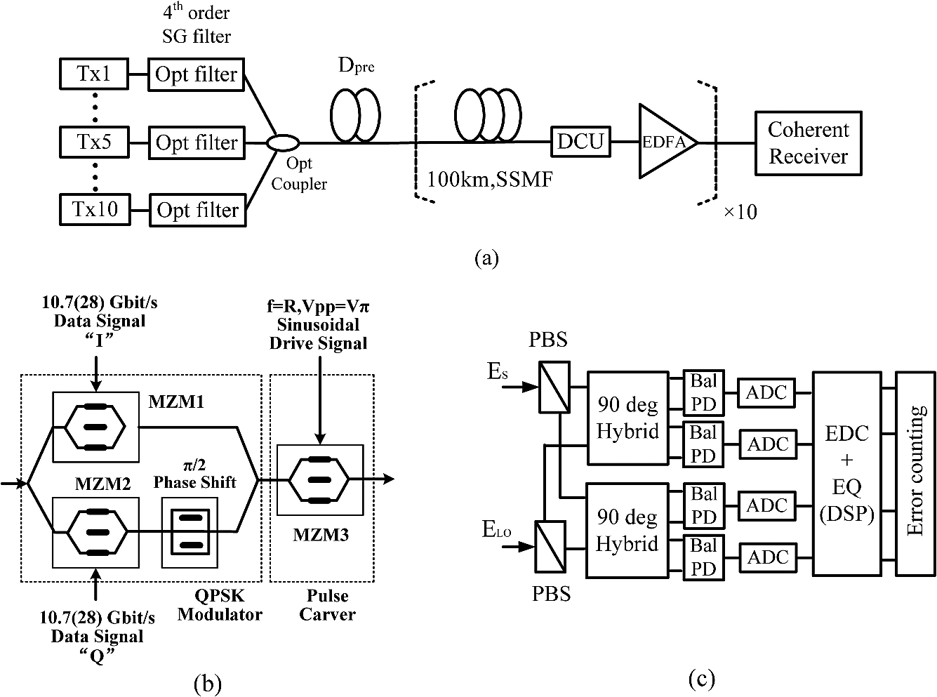 Nonlinear Phase Noise In Coherent Polarization Multiplexed Wiring Diagram Fig 1 7 Is Similar To A Single Line Block B Of The Nrz Rz Pm Qpsk Transmitter One C Receiver Based On Dsp Technology