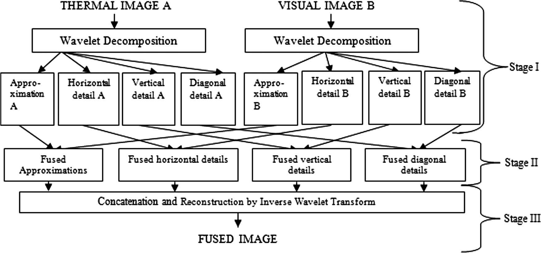 Eye region-based fusion technique of thermal and dark visual images