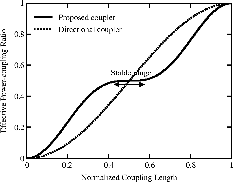 Design and analysis of optical coupler with a stable