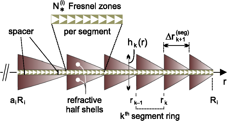 Multiband Imaging At The Diffraction Limit Using Fresnel X Ray