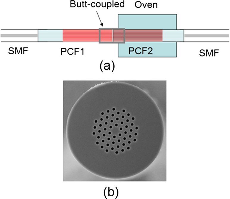 Continuously tunable bandpass filter based on liquid-filled photonic