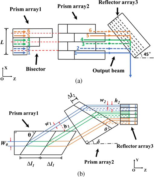 Double-cutting beam shaping technique for high-power diode laser