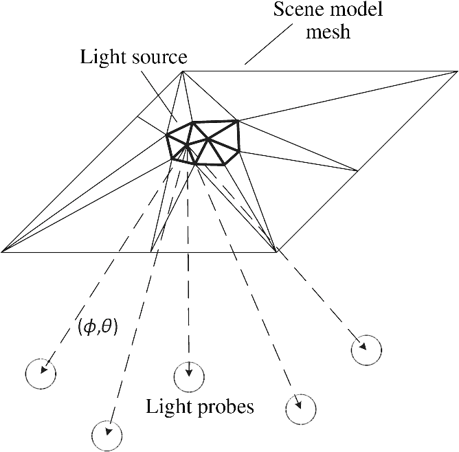 Scene surface light field representation for realistic lighting