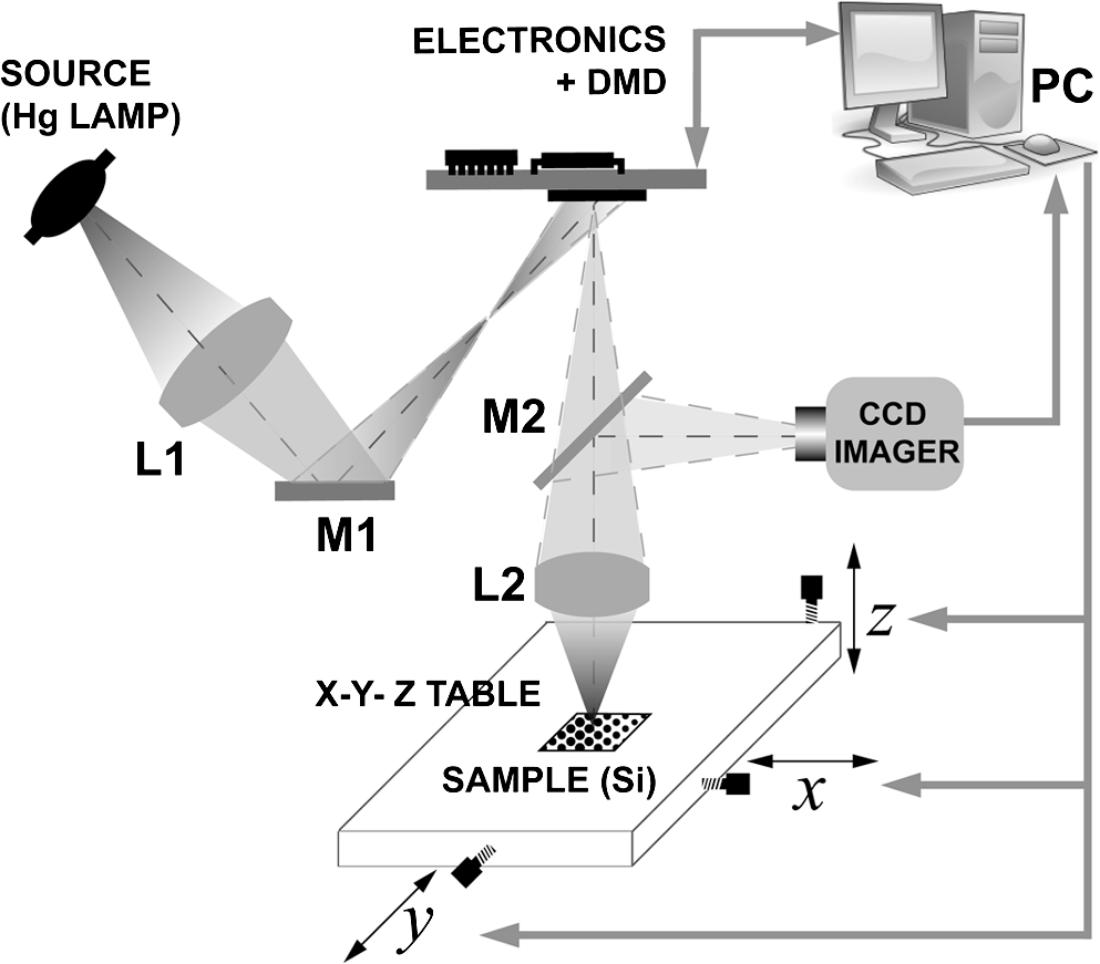 Microlens Array Fabricated By A Low Cost Grayscale Lithography Aviation Engineering Schematics Schematic View Of The Employed Home Built Maskless Exposure System