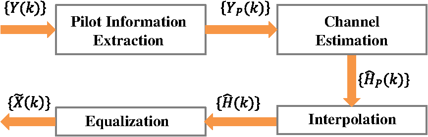 Frequency domain pilot interval allocation optimization for