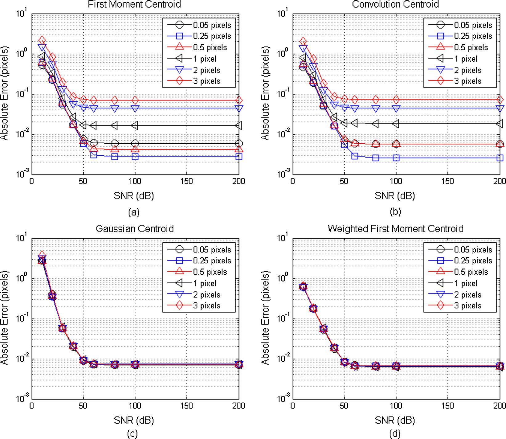 Shack-Hartmann wavefront sensor image analysis: a comparison