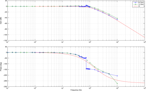 Design, development, and in-flight testing of a pointer/tracker for