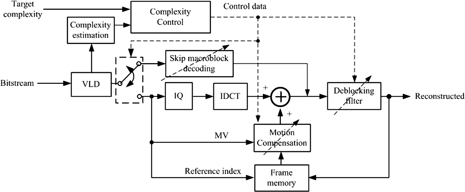 Optimal complexity scalable H 264/AVC video decoding scheme