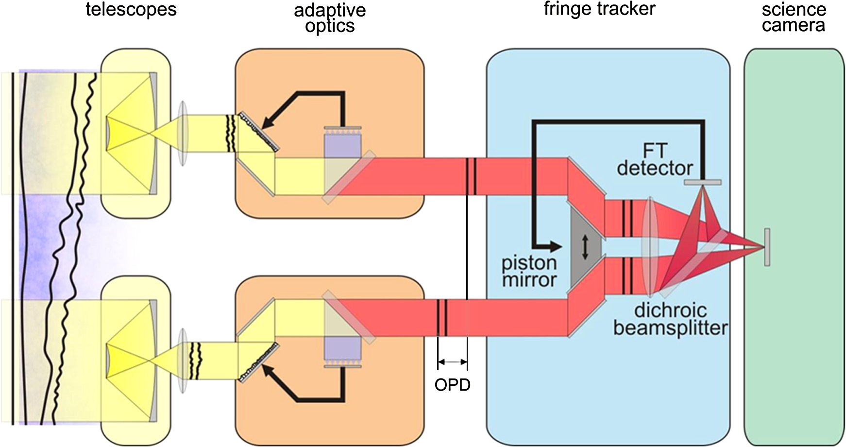 Linc Nirvana For The Large Binocular Telescope Setting Up Mechanical Electrical Plan Vignette In This Case Real Time Closed Loop Uses Interference Pattern Of Fringe Tracking Ft Detector Feedback Generation