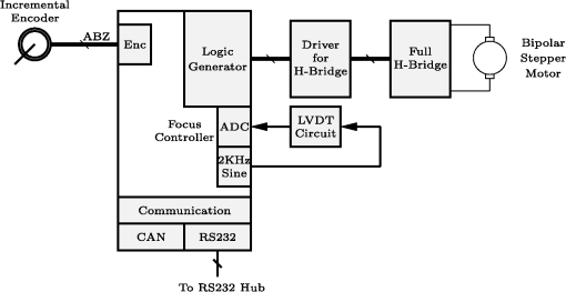Design and development of telescope control system and