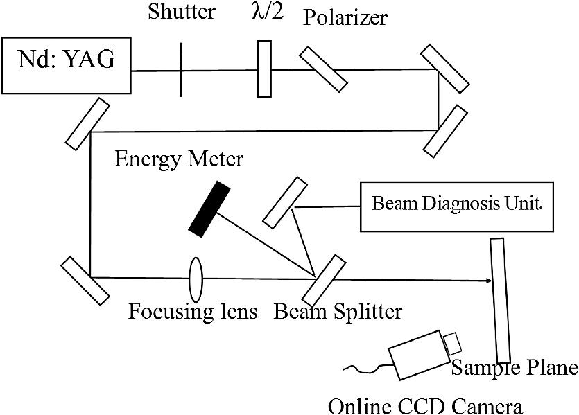 Laser-induced damage of rugate and quarter-wave stacks high