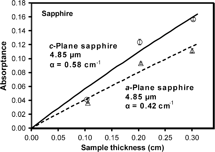 Optical and thermal properties of spinel with revised (increased