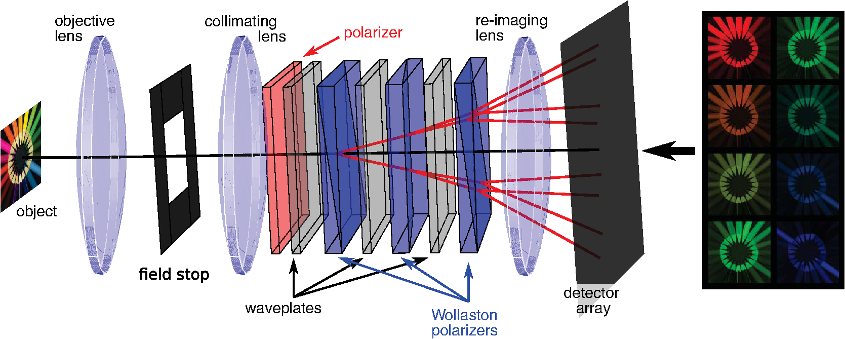 Review of snapshot spectral imaging technologies