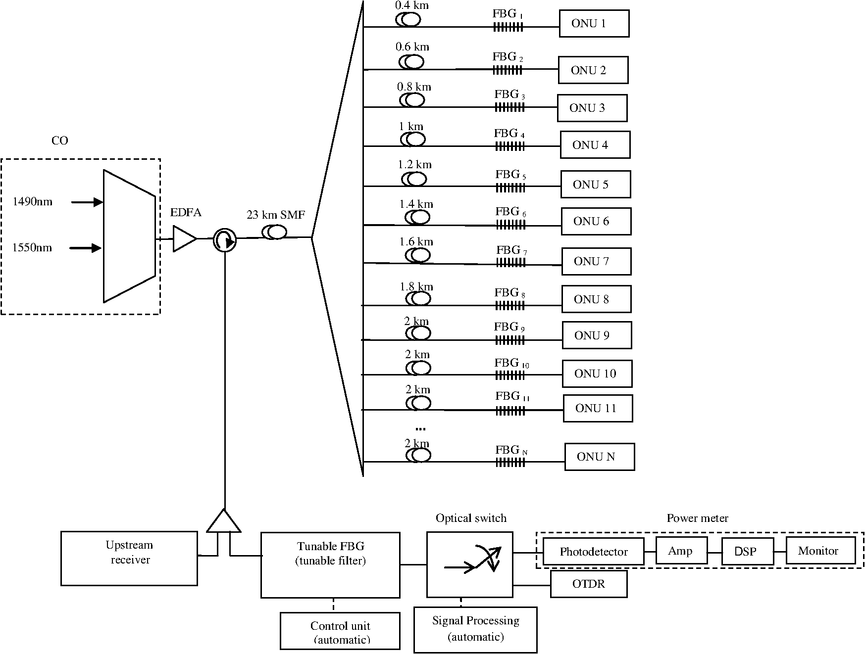Real Time Monitoring And Fault Locating Using Amplified Spontaneous 20m Bandpass Filter Signalprocessing Circuit Diagram Seekic Block Of Division Multiplexing Tdm Pon System Smf Is The Single Mode Fiber Onu Optical Network Unit