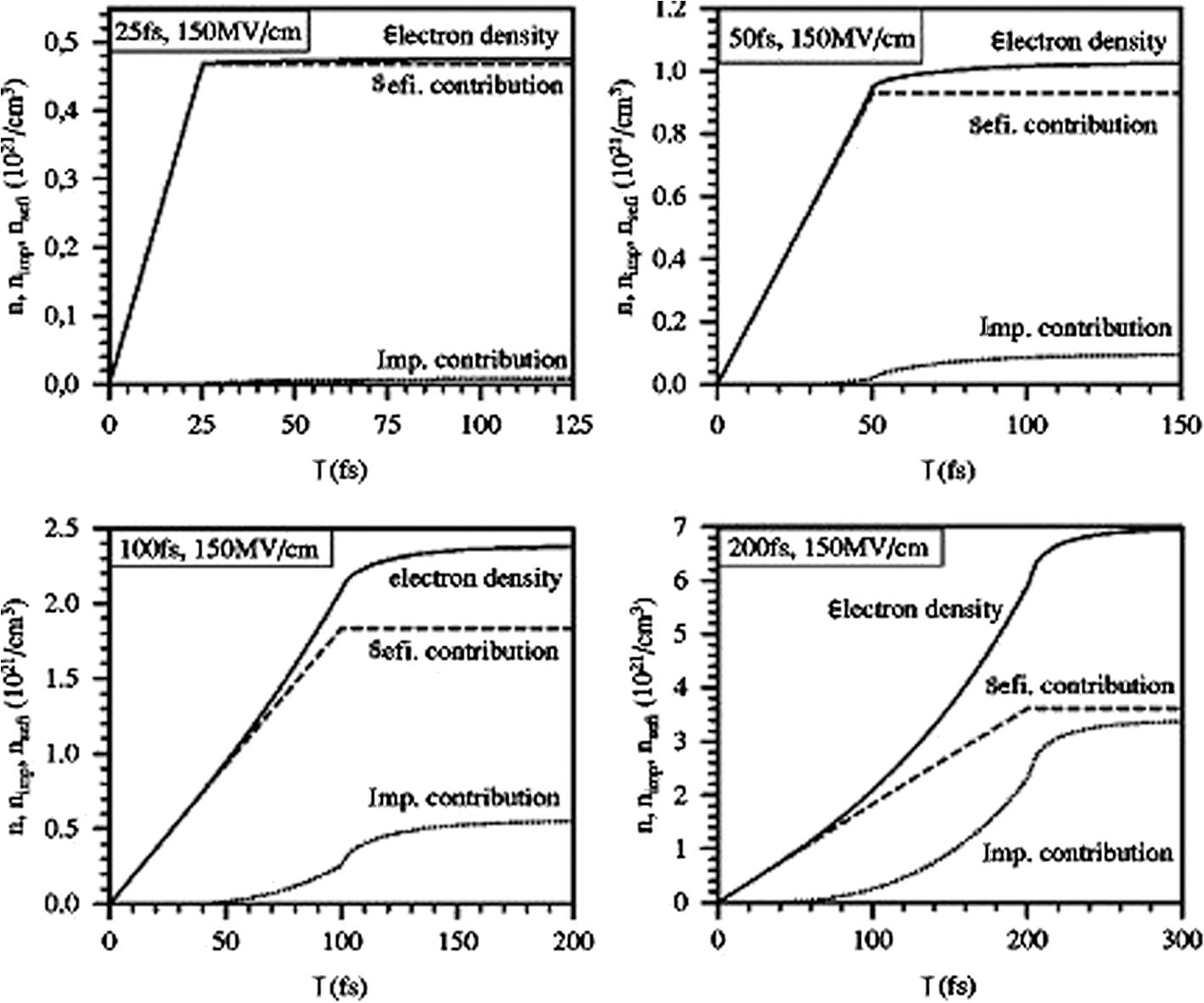Fundamental Mechanisms Of Laser Induced Damage In Optical Materials 1 9 Sefi Engine Diagram Fig 5