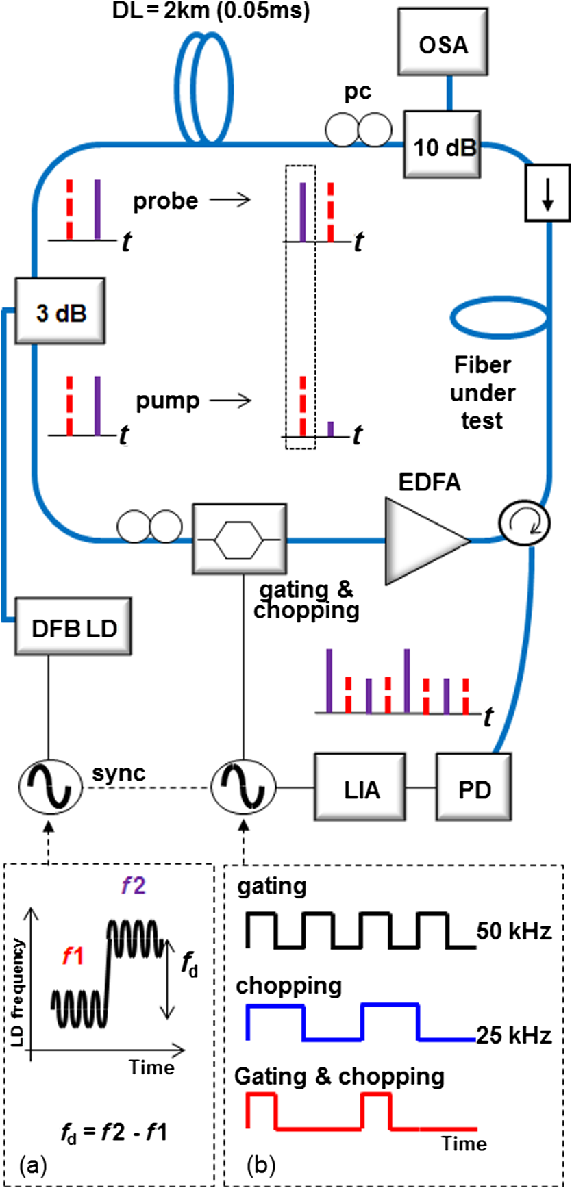 Brillouin Optical Correlation Analysis System Using A Simplified Amplifiers And Lockin Schematic All Distributed Feedback Laser Diode Dfb Ld Lock In Amplifier Lia Spectrum Analyzer Osa