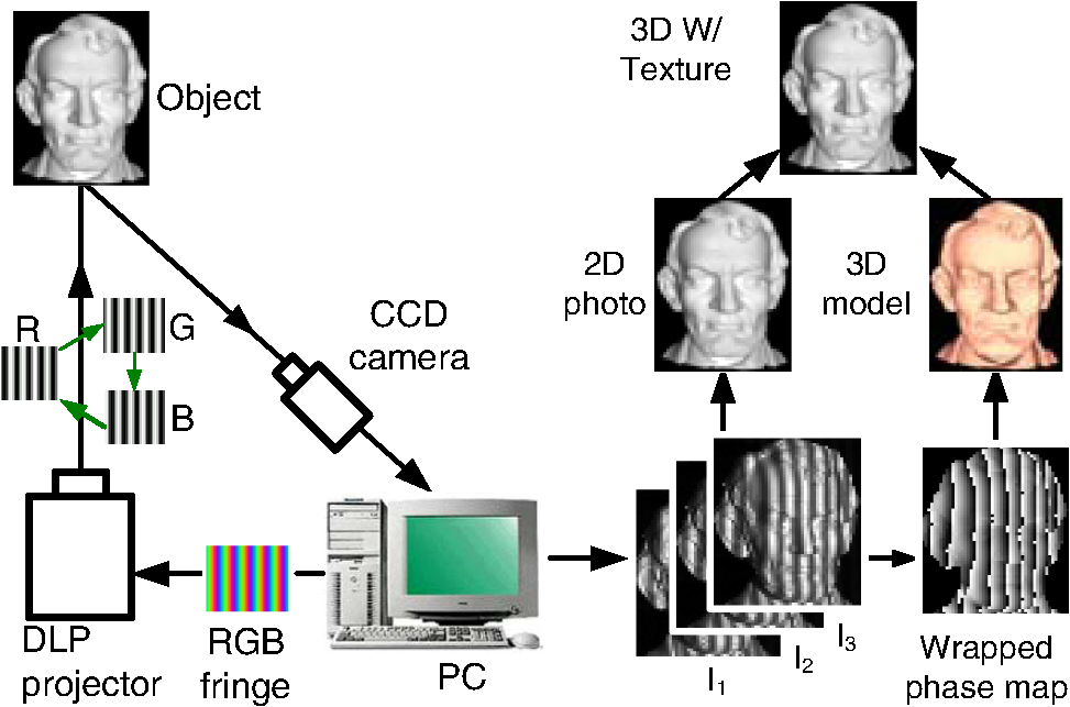 Toward superfast three-dimensional optical metrology with