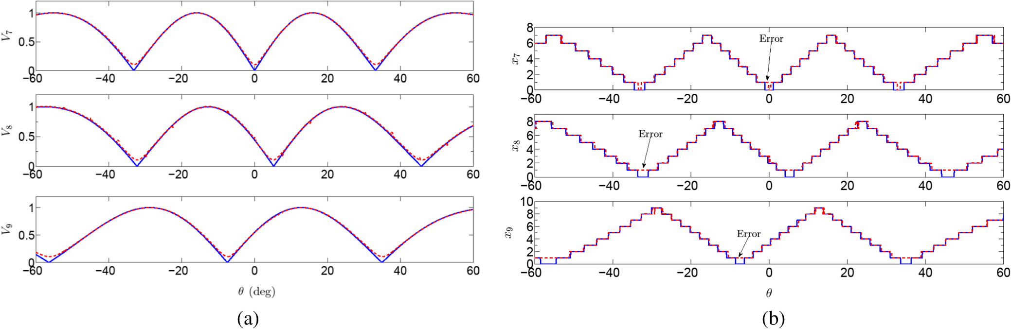 Wideband Direction Finding Using A Photonic Robust Symmetrical Envelope Detector Circuit Design Normalized Output B Residues Versus Doa Blue Solid Line Represents The Theoretical Values And Red Dashed