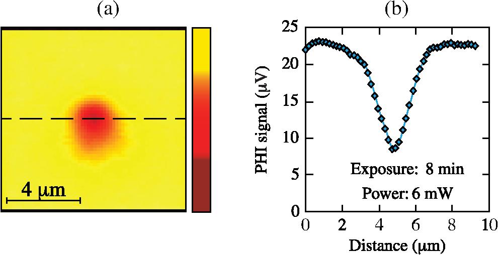 Near Ultraviolet Absorption Annealing In Hafnium Oxide