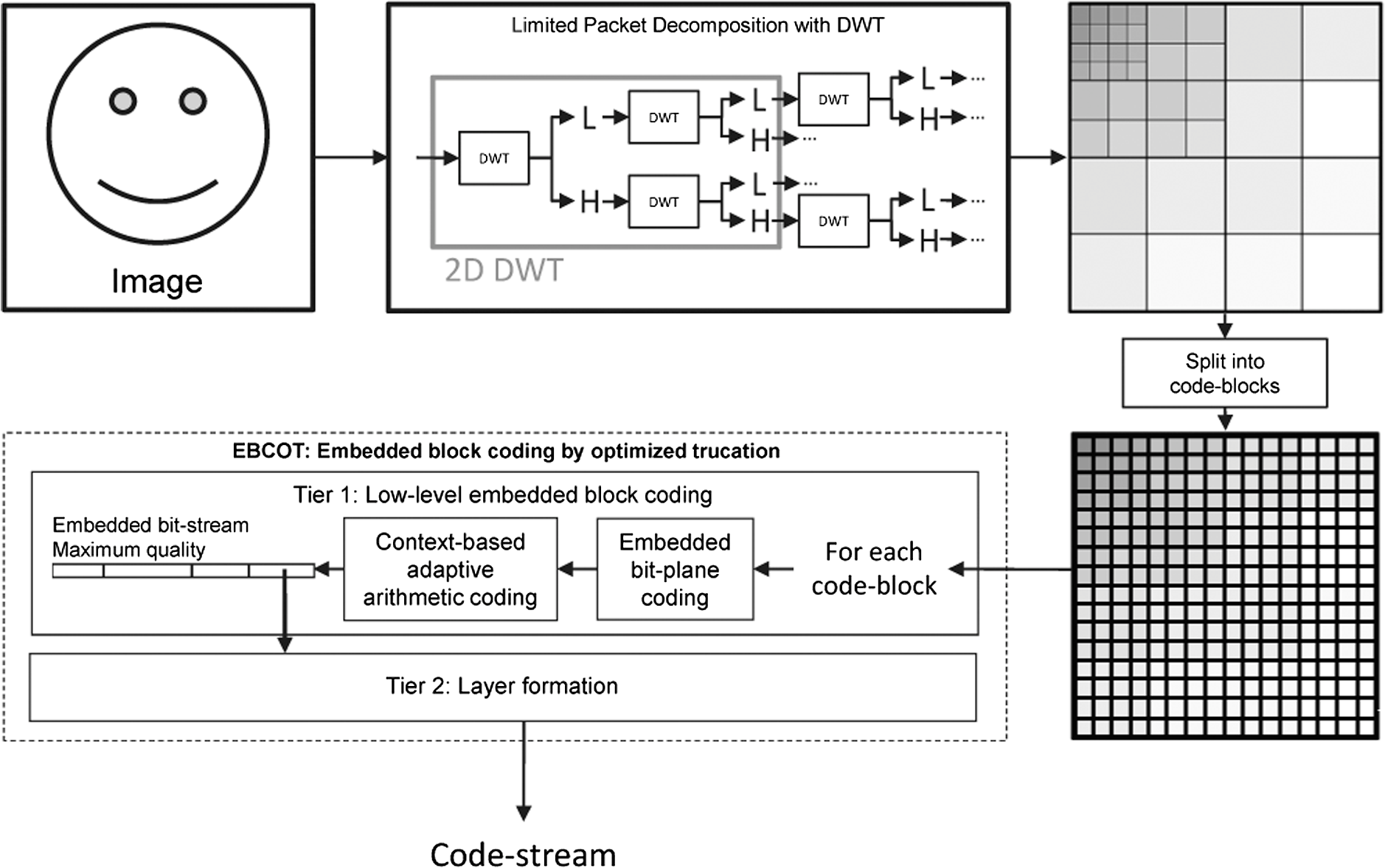 JPEG 2000 encoder schematic.