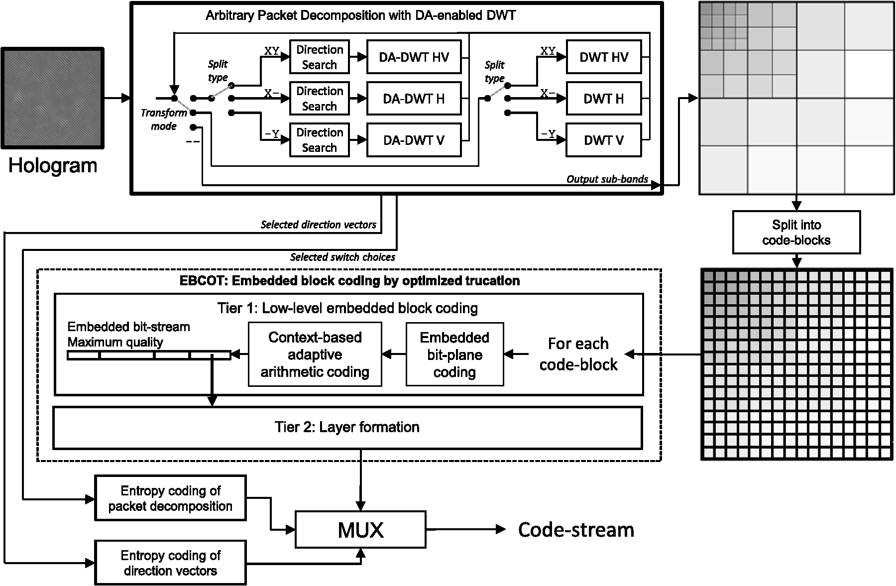 Jpeg 2000 Based Compression Of Fringe Patterns For Digital Block Diagram Our Extended Encoder Schematic On