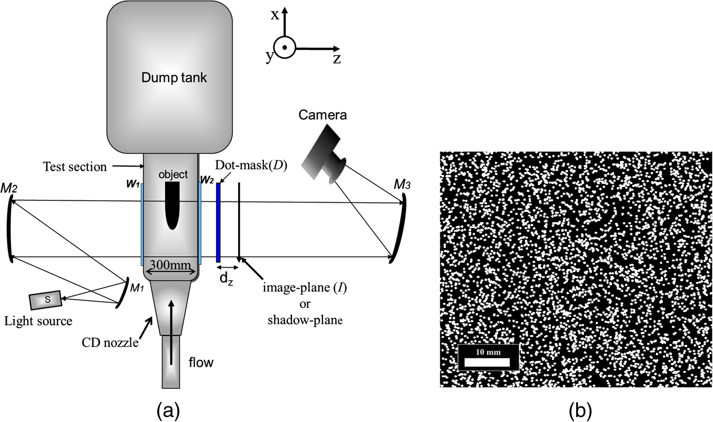 Quantitative Estimation Of Density Variation In High Speed Flows The Supports Draw Thequantitative Shear And Bending Moment Diagrams Shadow At Plane I Is Imaged By A Digital Camera With Help Spherical Concave Mirror M3 M 3 B Typical Region From Original Dot Pattern