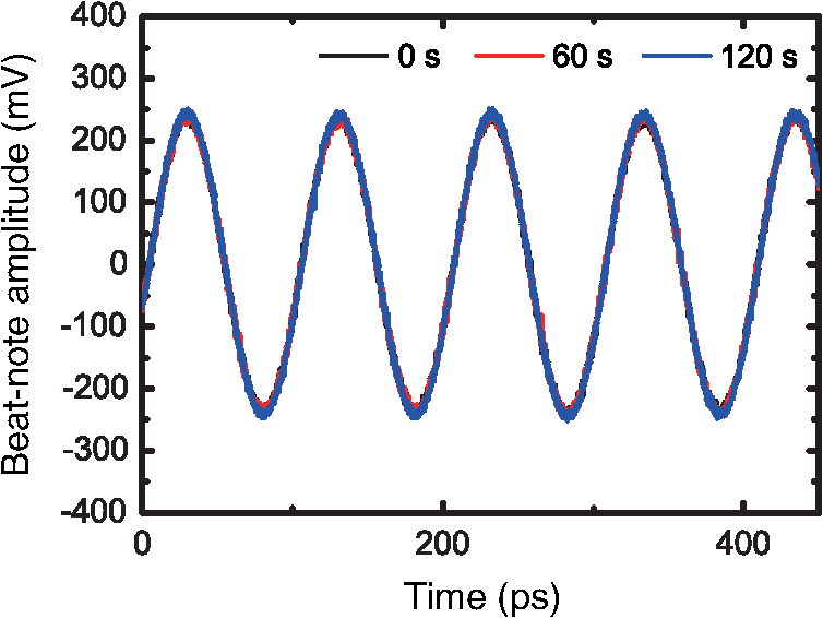 Optical beat-note frequency stabilization between two lasers