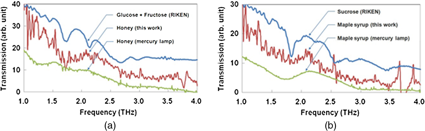 Emission and detection of terahertz radiation using two