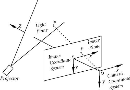 Parallel Based Calibration Method For Line Structured Light Vision