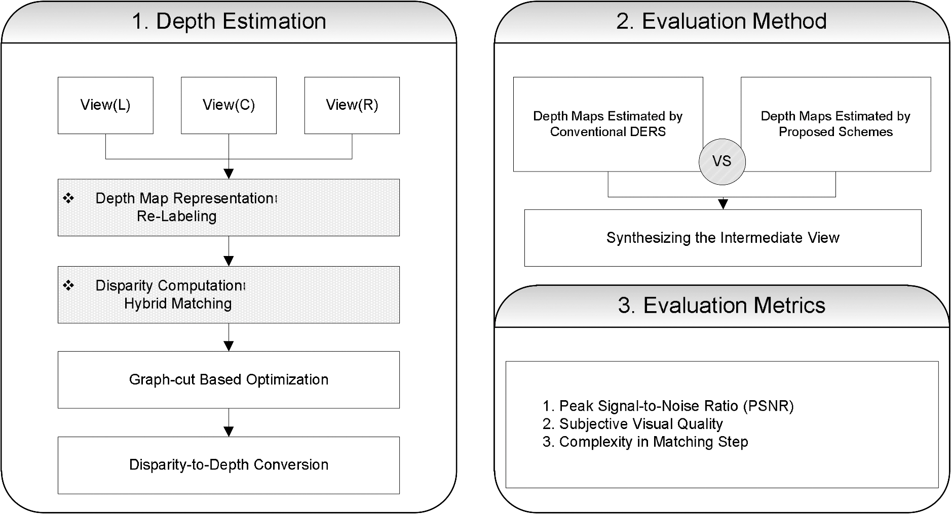 Moving Object Based Depth Map Estimation Using Relabeling And Hybrid Label X Ray Circuit Diagram Besides Stereo Decoder Fig 2