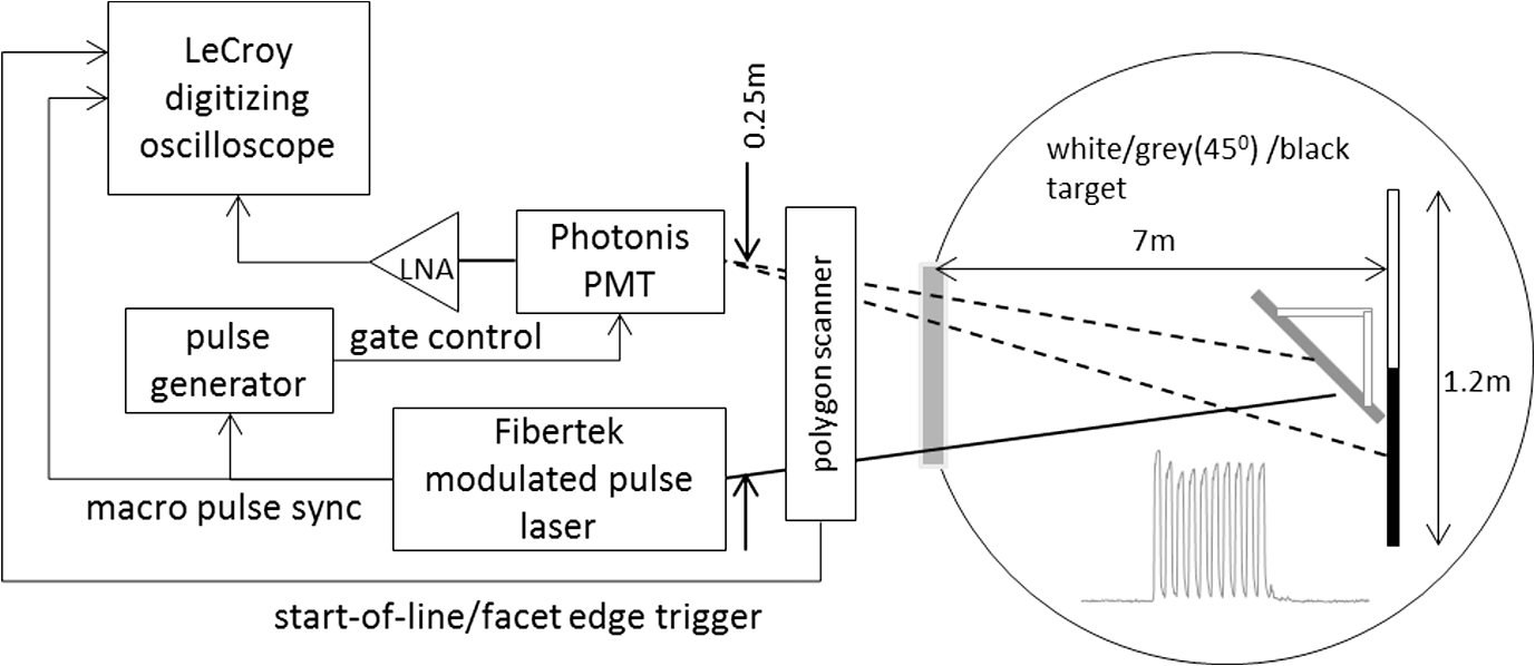 Underwater Modulated Pulse Laser Imaging System Block Diagram Moreover Frequency Modulation Further 8 Of The Line Scan