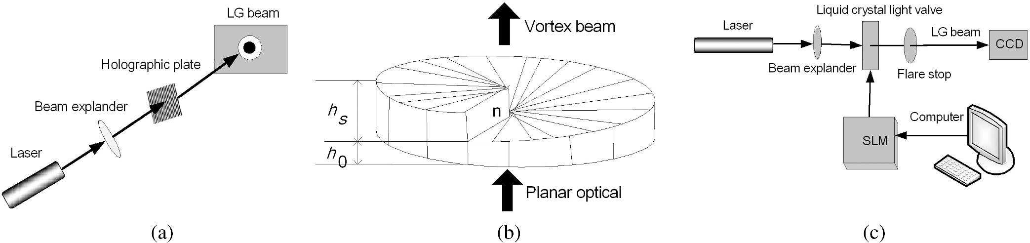 Potential Of Vortex Beams With Orbital Angular Momentum Modulation Block Diagram Moreover Frequency Further 8 Generation Methods Beam A Schematic The Hologram Preparation Lg B Spiral Phase Plate Wavefront