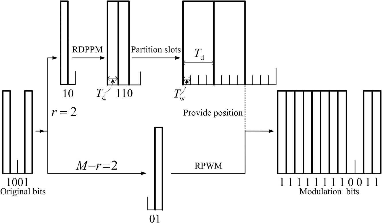 New Hybrid Reverse Differential Pulse Position Width Modulation Ppm Circuit Design Coding Process Of Rdppwm